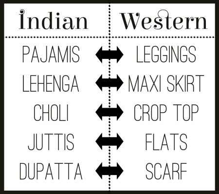 indo-western-similarities
